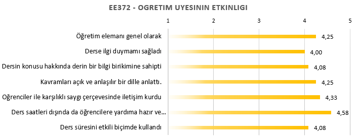 Ozyegin Universitesi EE372