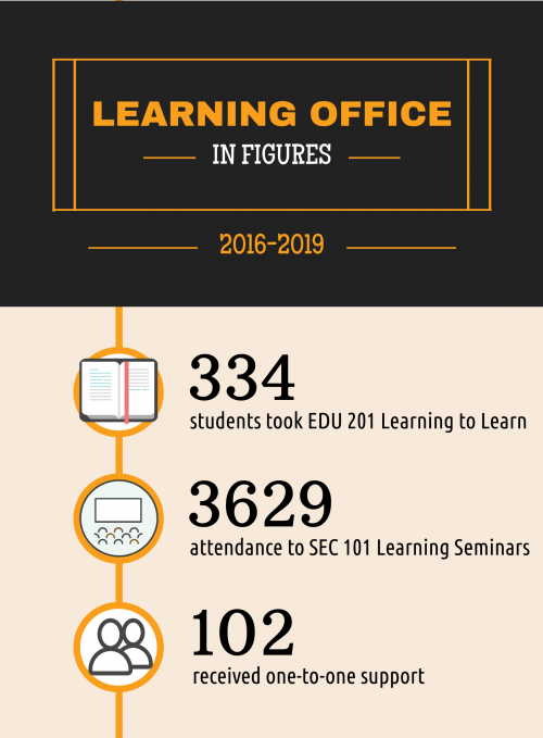 learning office in figures